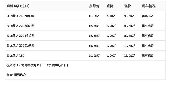 [腾讯行情]杭州 奔驰A级(进口)最高优惠4.00万元