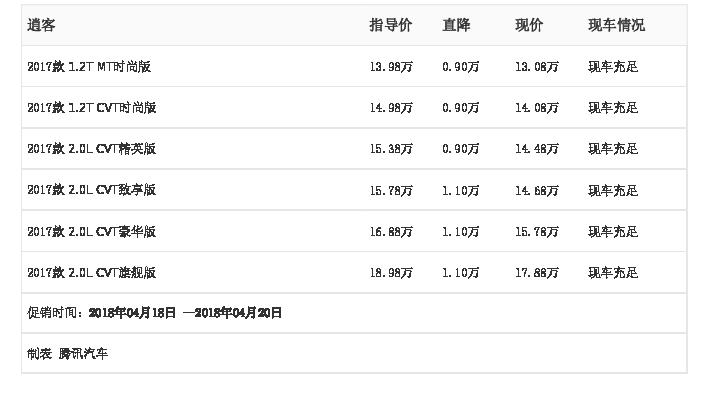 [腾讯行情]长沙 逍客最高优惠1.10万元