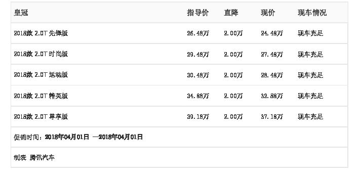 [腾讯行情]成都 皇冠最高优惠2.00万元