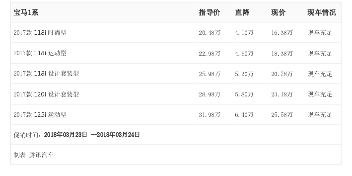 [腾讯行情]南京 宝马1系最高优惠6.40万元