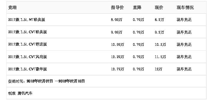 [腾讯行情]长春 竞瑞最高优惠0.79万元