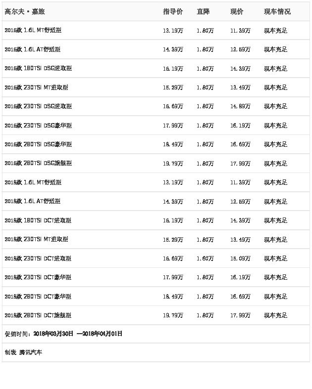 [腾讯行情]东莞 高尔夫·嘉旅最高优惠1.80万元