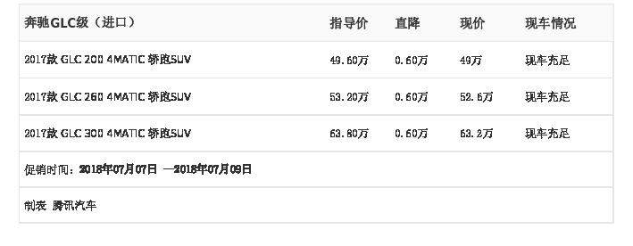 [腾讯行情]杭州 奔驰GLC级(进口)最高优惠0.60万元