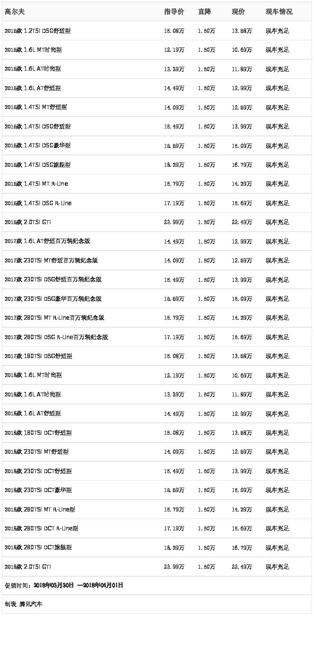 [腾讯行情]东莞 高尔夫最高优惠1.50万元