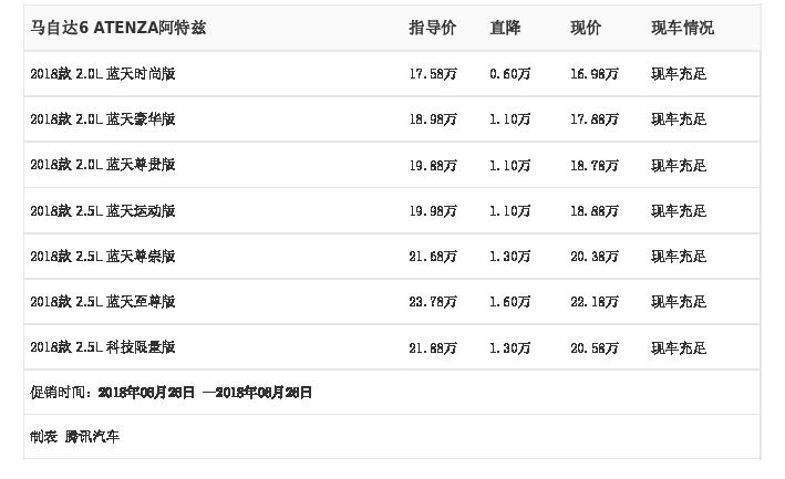 [腾讯行情]武汉 马自达6 ATENZA阿特兹最高优惠1.60万元