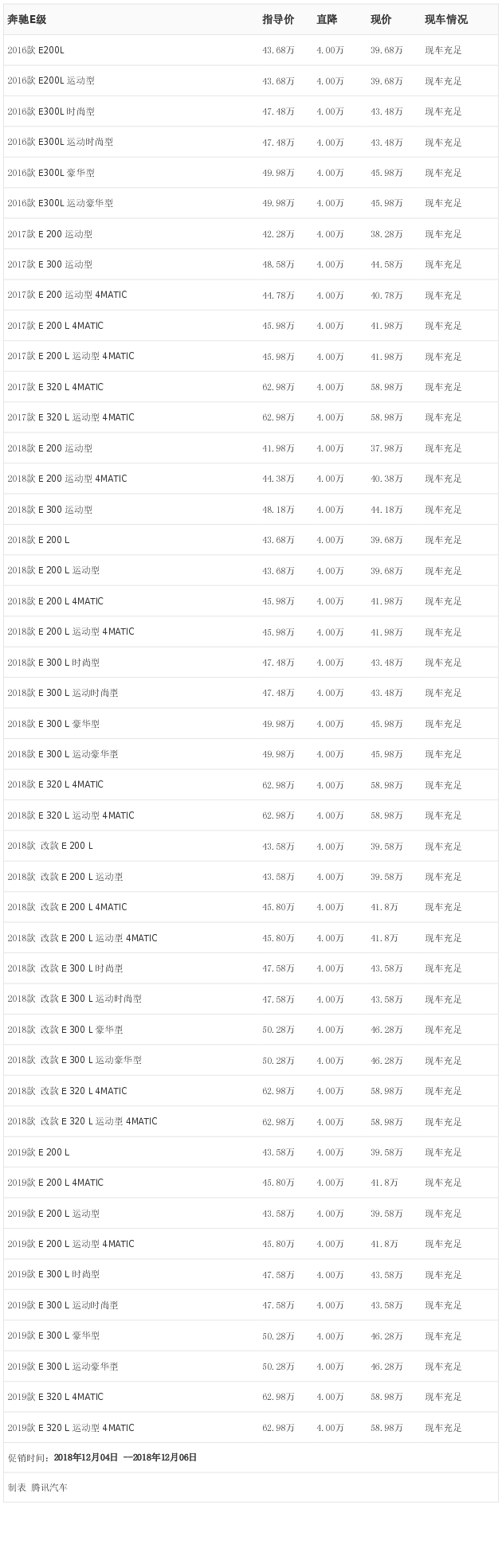 [腾讯行情]广州 奔驰E级最高优惠4.00万元