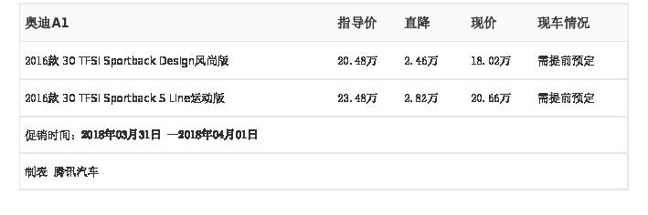 [腾讯行情]长沙 奥迪A1最高优惠2.82万元
