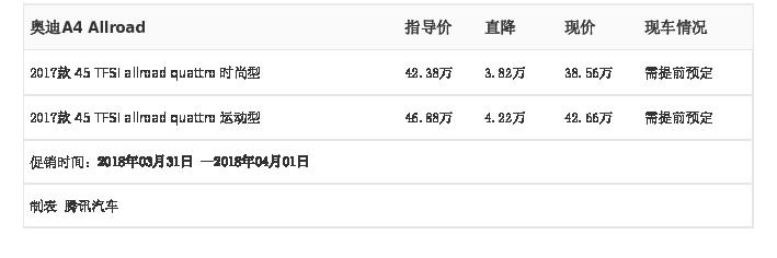 [腾讯行情]长沙 奥迪A4 Allroad最高优惠4.22万元