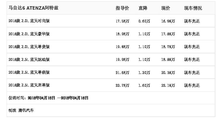 [腾讯行情]金华 马自达6 ATENZA阿特兹最高优惠1.60万元