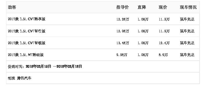 [腾讯行情]潍坊 劲客最高优惠1.08万元