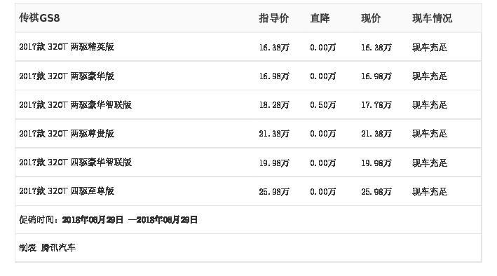 [腾讯行情]中山 传祺GS8最高优惠0.50万元