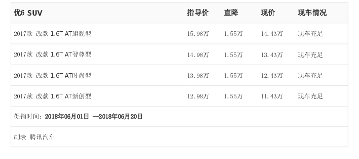 [腾讯行情]泸州 优6 SUV最高优惠1.55万元