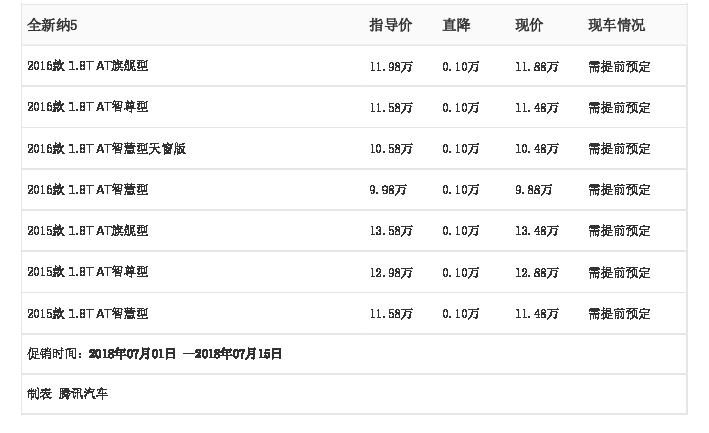 [腾讯行情]泸州 全新纳5最高优惠0.10万元