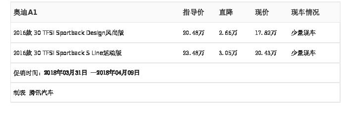 [腾讯行情]广州 奥迪A1最高优惠3.05万元