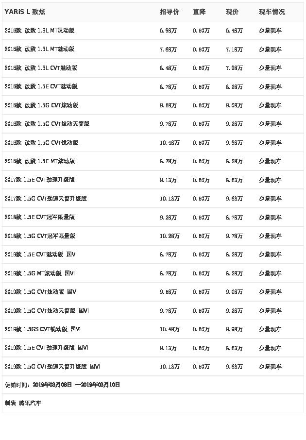台州骏隆汽车:YARiS L 致炫3月8日-10日最高优惠0.50万元