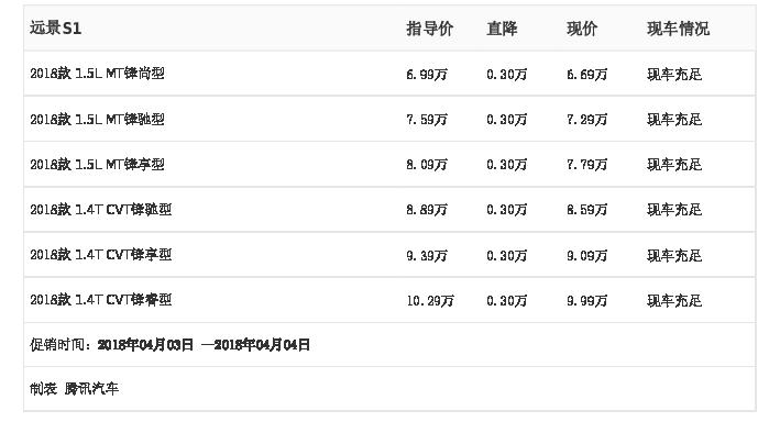 [腾讯行情]唐山 远景S1最高优惠0.30万元
