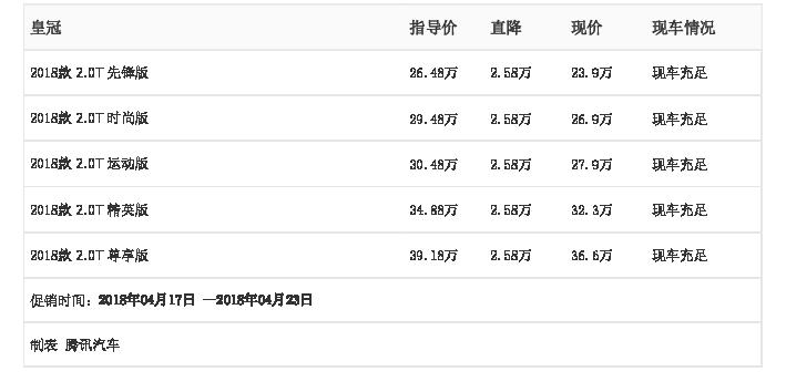 [腾讯行情]苏州 皇冠最高优惠2.58万元