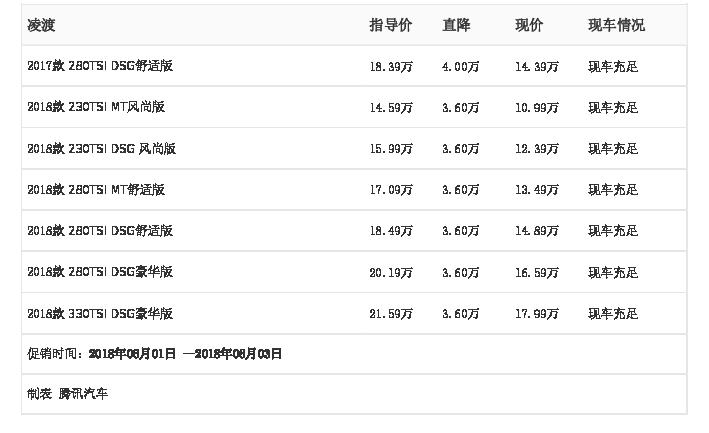 [腾讯行情]阜阳 凌渡最高优惠4.00万元