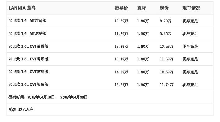 [腾讯行情]长沙 LANNIA 蓝鸟最高优惠1.80万元