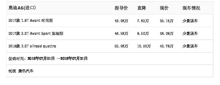 [腾讯行情]北京 奥迪A6(进口)最高优惠10.20万元