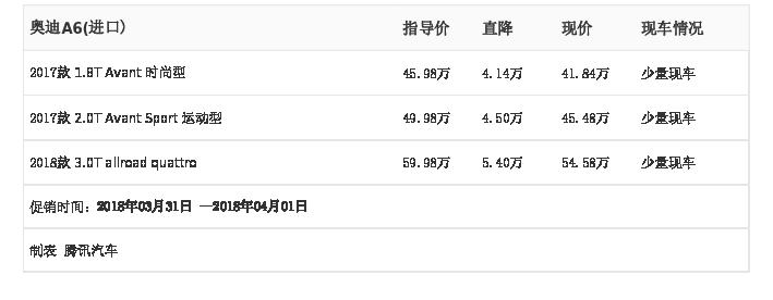 [腾讯行情]长沙 奥迪A6(进口)最高优惠5.40万元