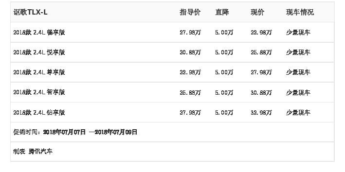 [腾讯行情]中山 讴歌TLX-L最高优惠5.00万元