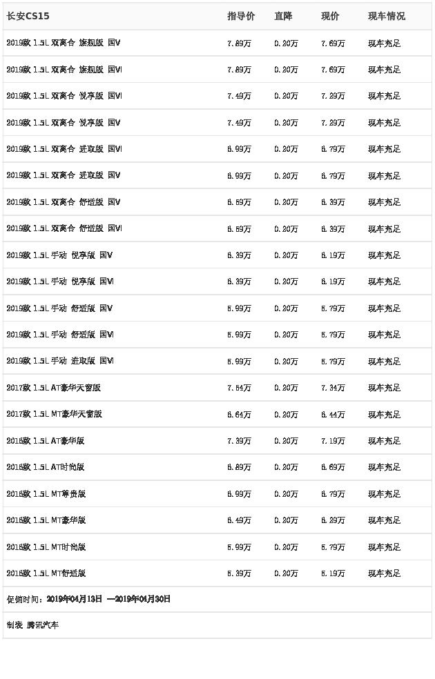 [腾讯行情]郑州 长安CS15最高优惠0.20万元
