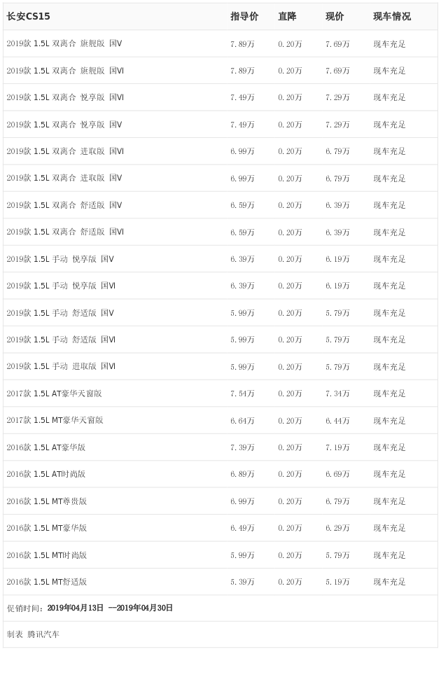 [�v�行情]�州 �L安CS15最高��惠0.20�f元