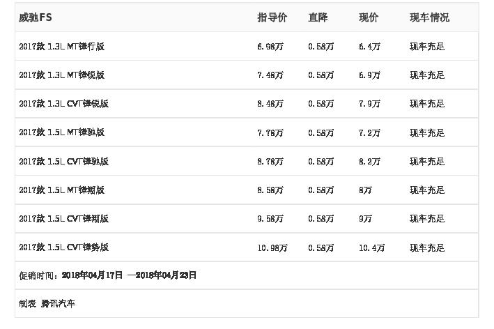 [腾讯行情]苏州 威驰FS最高优惠0.58万元