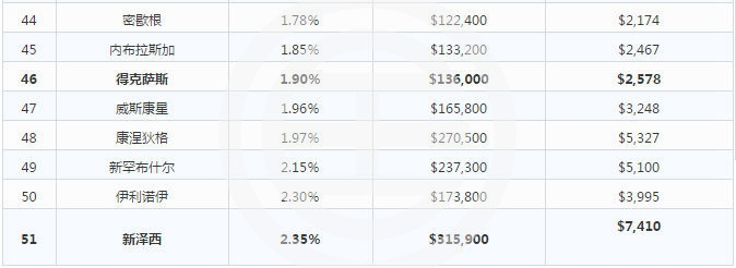 2017年美国各州房产税都在这里了!| 美国
