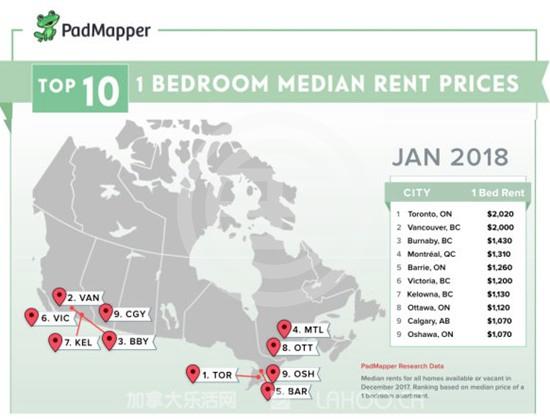 多伦多租金超越温哥华攀升第一 | 加拿大