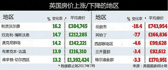 伦敦房价停止上涨 最火爆房产市场在科茨沃尔�� | 英国