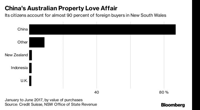 新南威尔斯州90%的国外买家来自中国