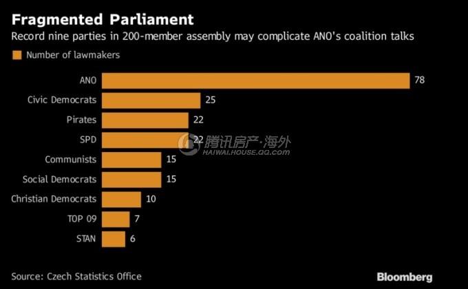 大选後的捷克国会席次分布 (图取自彭博)
