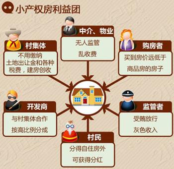 小产权房的受益群体(图片来自21世纪网)