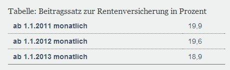 德国养老金官网上公布的养老金缴费率情况,这几年呈下降趋势