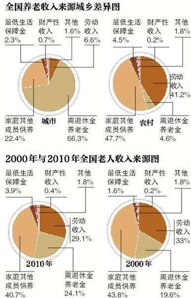 养老金对于大部分城市老人来说至关重要(图:新京报)
