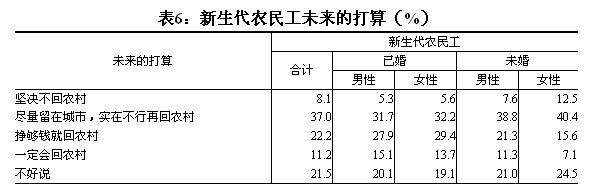 据2009年国家统计局对新生代农民工调研显示,近一半的新生代农民工有在城市定居的打算