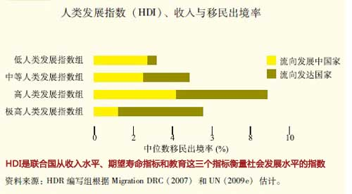 联合国的人类发展报告中,其实很多国际间迁徙都是在发展中国家之间进行的,并不是发展中国家迁徙到发达国家