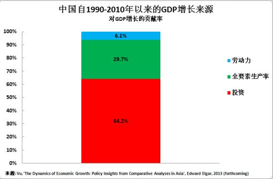 有研究表明,中国自1990-2010年以来GDP增长主要来源于投资