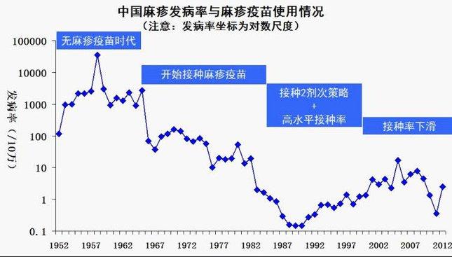 中国麻疹发病率与麻疹疫苗使用情况