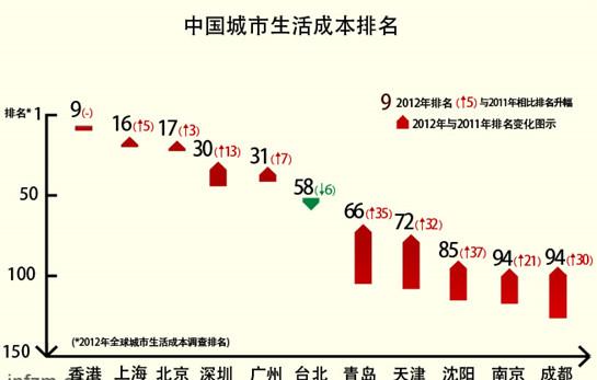 美世公布的全球城市生活成本排名中的中国城市排名