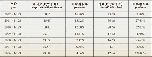 中国葡萄酒市场状况调查(2006至2012),数据来源:中国海关总署