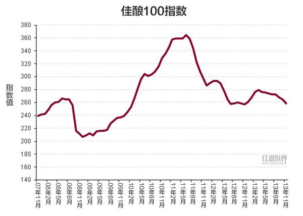 佳酿100指数,2007年11月至2013年11月