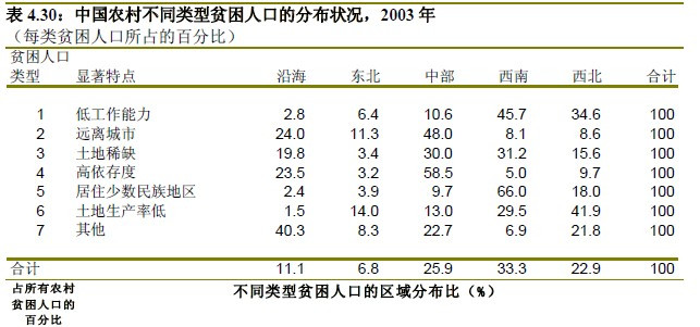 中国农村不同类型贫困人口分布状况,数据来源:世界银行