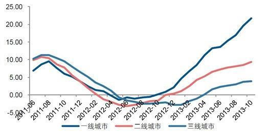 2011年以来不同城市的房价涨幅差额不断拉大,但整体看,房价涨势不减。