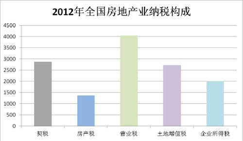 2012年房地产业纳税主要构成。