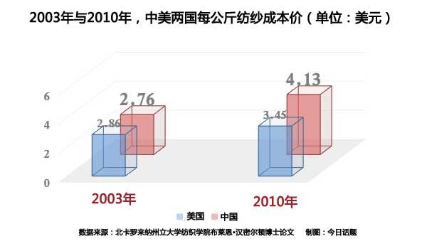 除了能源等优势外,美国现在的棉价也比中国低很多,所以成本优势明显