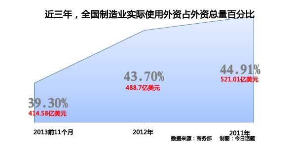 不管是占比还是总量中国制造业收到的外商投资都呈下降趋势