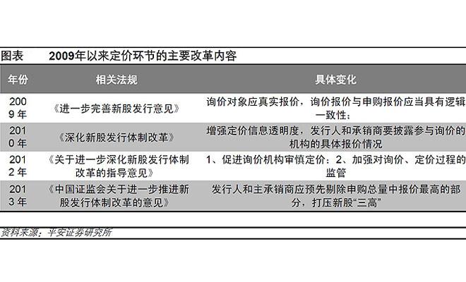 此次IPO新政被认为是中国证券史上最糟糕的一次新股改革